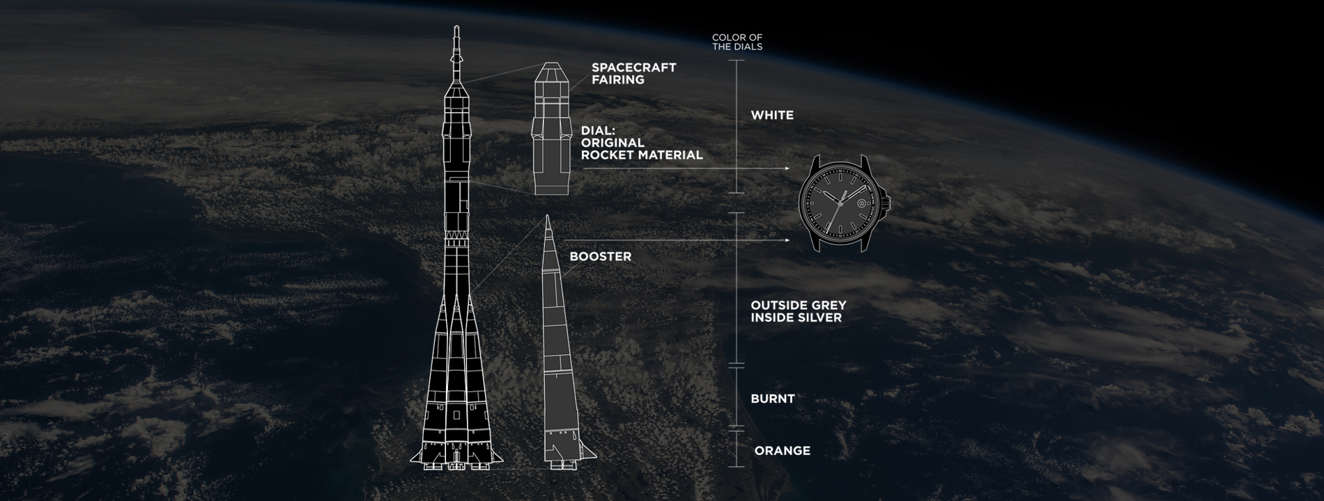 Watches from space rockets - are you serious?
